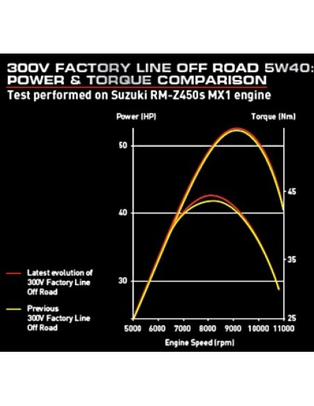 MOTUL 300V Factory Line off road 5W40 104134 Motul Motoröl MX